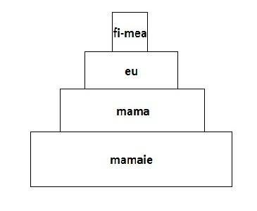 arbore feminin