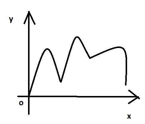 parabola vietii